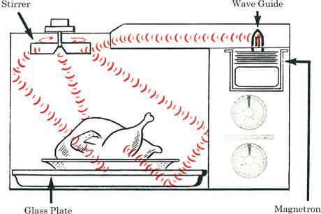 Basic Working of Microwave Oven